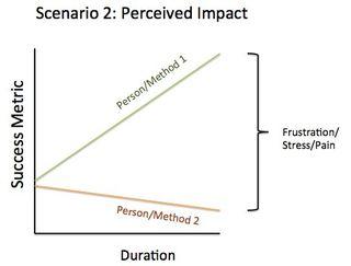 Scenario2-perceived