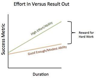Reward-for-hard-work
